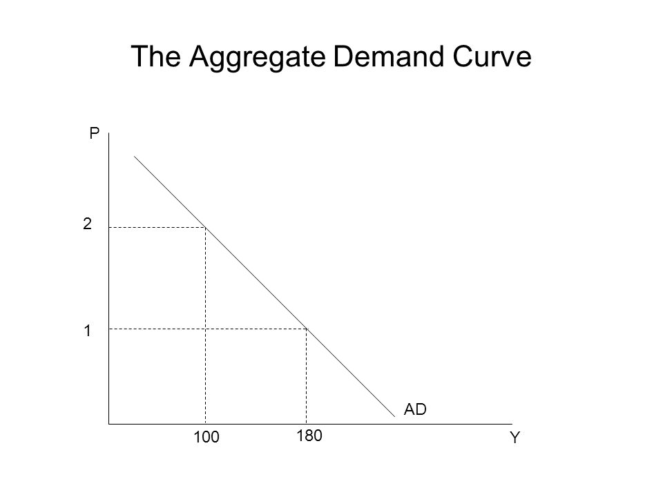 The Aggregate Demand Curve P Y AD 2 1 100 180