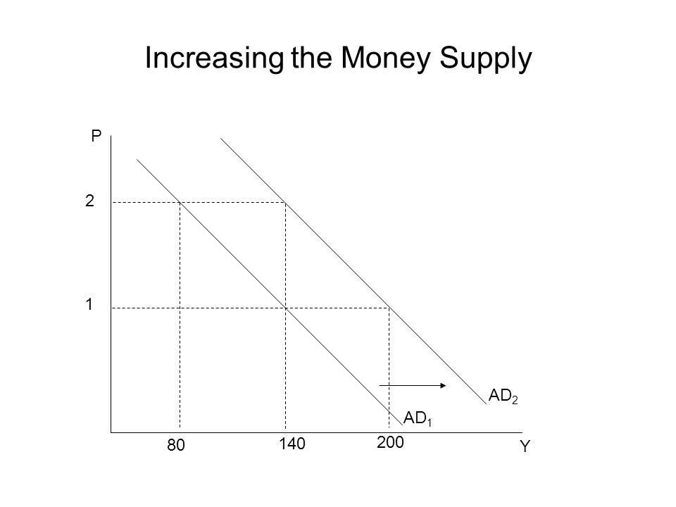 Increasing the Money Supply P Y AD 1 2 1 80 200 AD 2 140