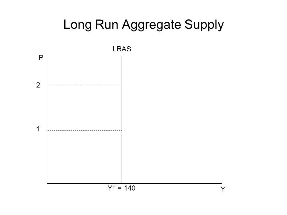 Long Run Aggregate Supply P Y 2 1 LRAS Y P = 140