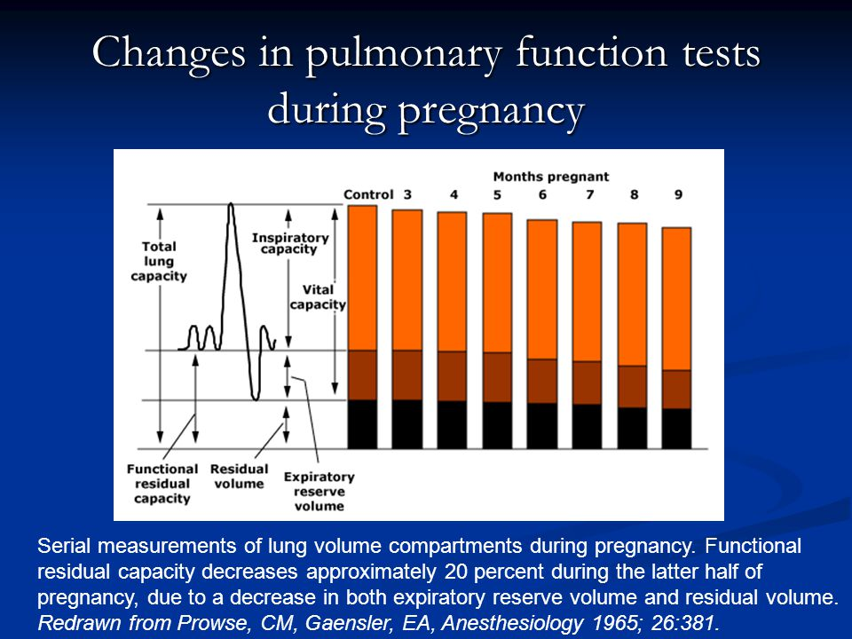 Changes in pulmonary function tests during pregnancy Serial measurements of lung volume compartments during pregnancy. Functional residual capacity de