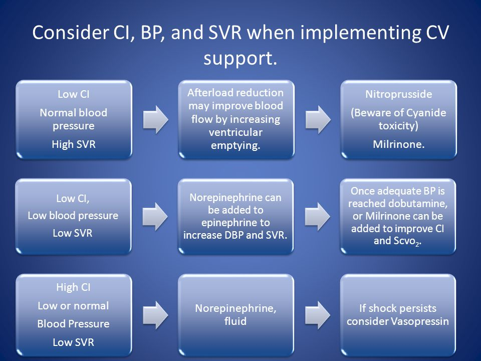 Consider CI, BP, and SVR when implementing CV support. Low CI Normal blood pressure High SVR Afterload reduction may improve blood flow by increasing