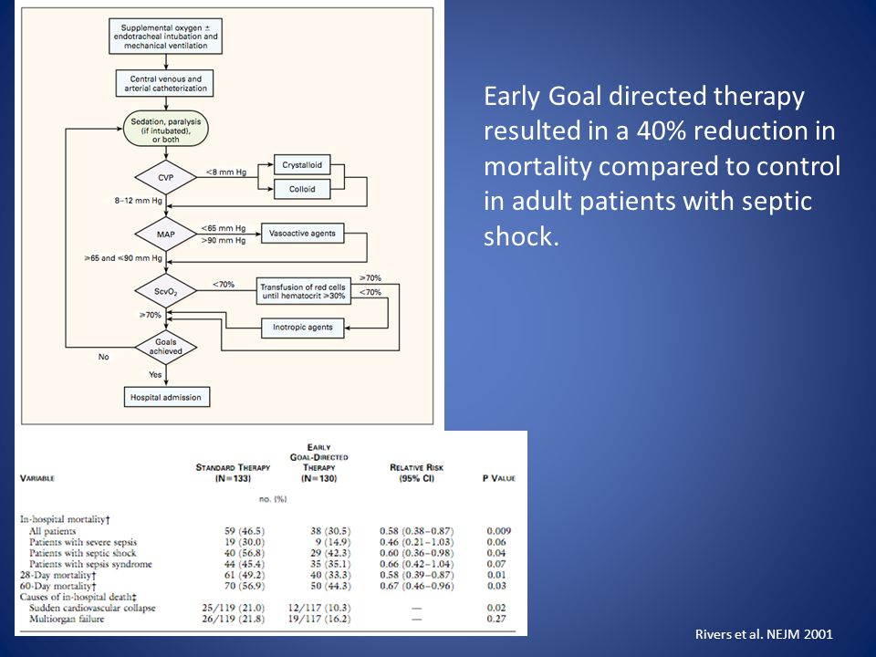 Early Goal directed therapy resulted in a 40% reduction in mortality compared to control in adult patients with septic shock. Rivers et al. NEJM 2001