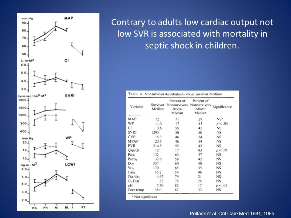 Pollack et al. Crit Care Med 1984, 1985 Contrary to adults low cardiac output not low SVR is associated with mortality in septic shock in children.