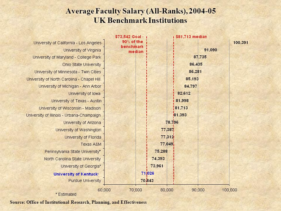 Average Faculty Salary (All-Ranks), UK Benchmark Institutions Source: Office of Institutional Research, Planning, and Effectiveness