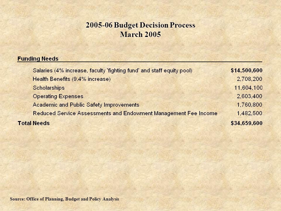 Budget Decision Process March 2005 Source: Office of Planning, Budget and Policy Analysis
