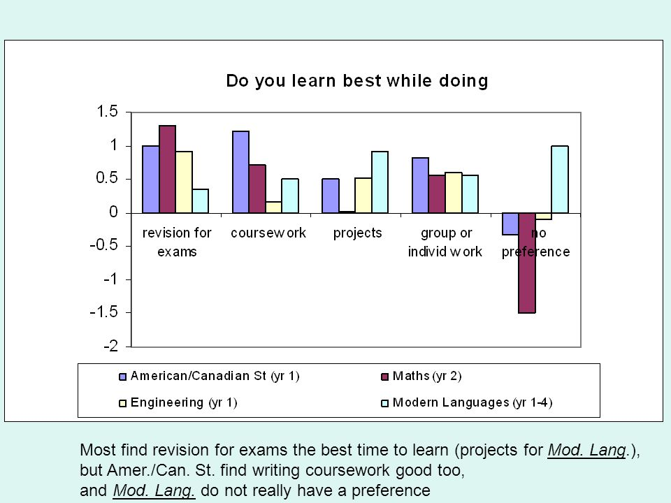Most find revision for exams the best time to learn (projects for Mod.