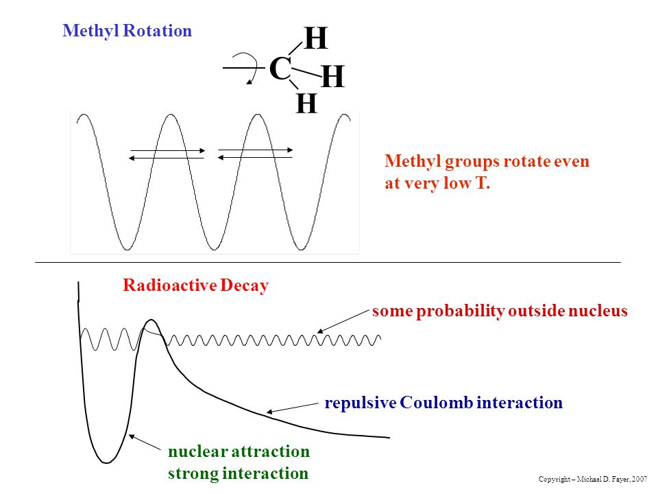 Methyl Rotation C H H H Methyl groups rotate even at very low T. Radioactive Decay repulsive Coulomb interaction nuclear attraction strong interaction