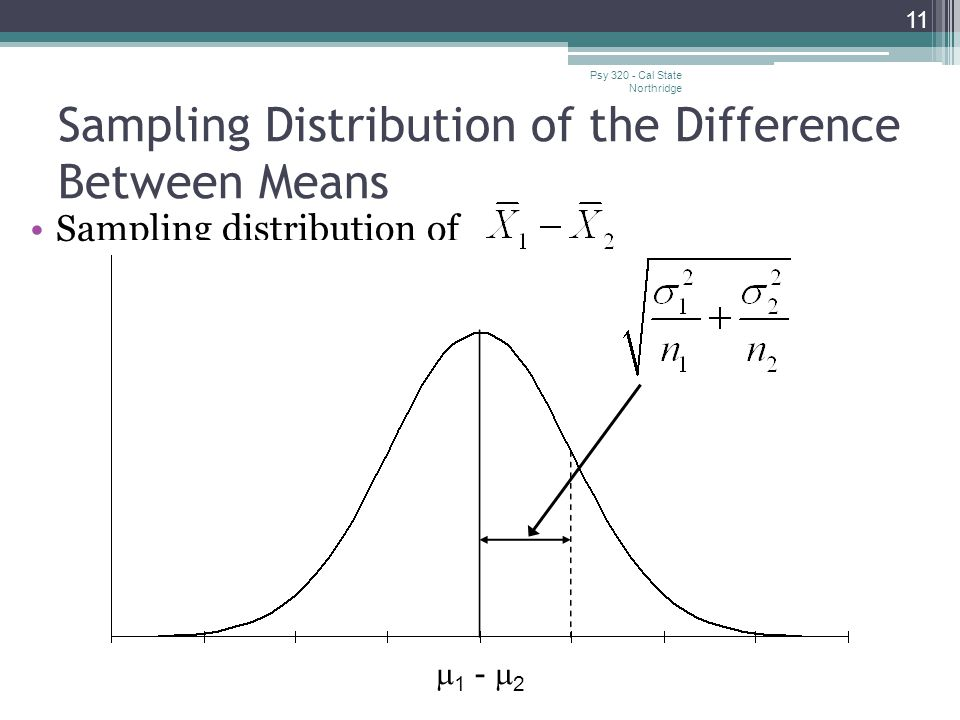 Sampling Distribution of the Difference Between Means Psy 320 - Cal State Northridge 11 Sampling distribution of  1 -  2