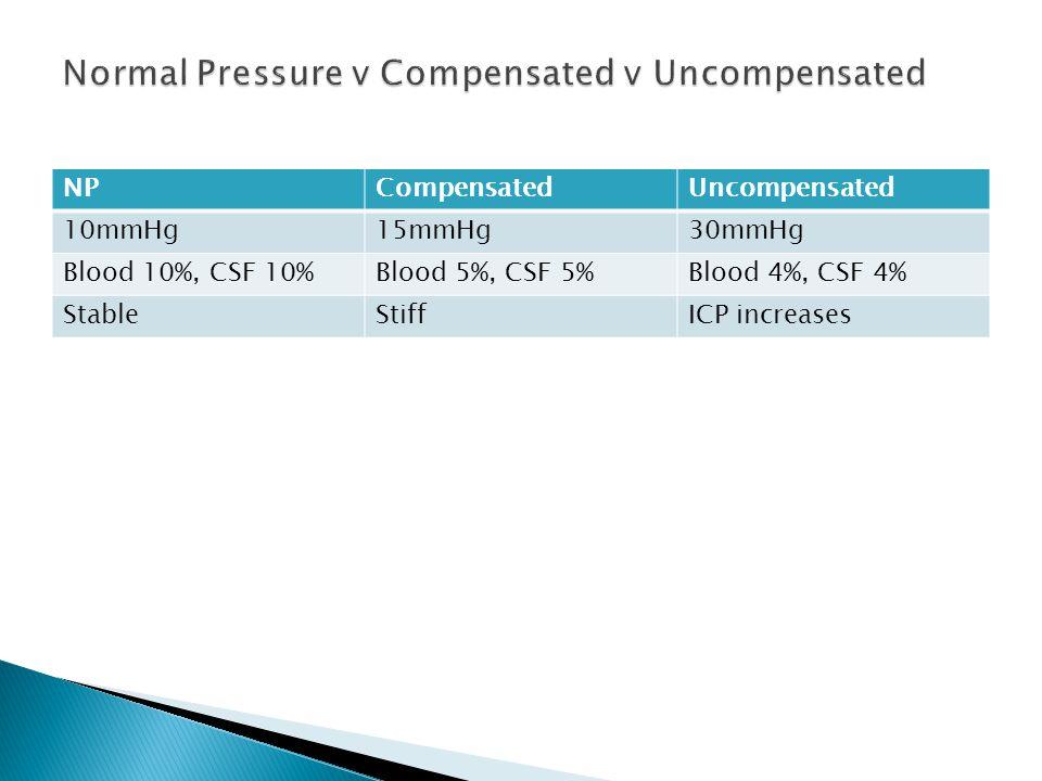 NPCompensatedUncompensated 10mmHg15mmHg30mmHg Blood 10%, CSF 10%Blood 5%, CSF 5%Blood 4%, CSF 4% StableStiffICP increases