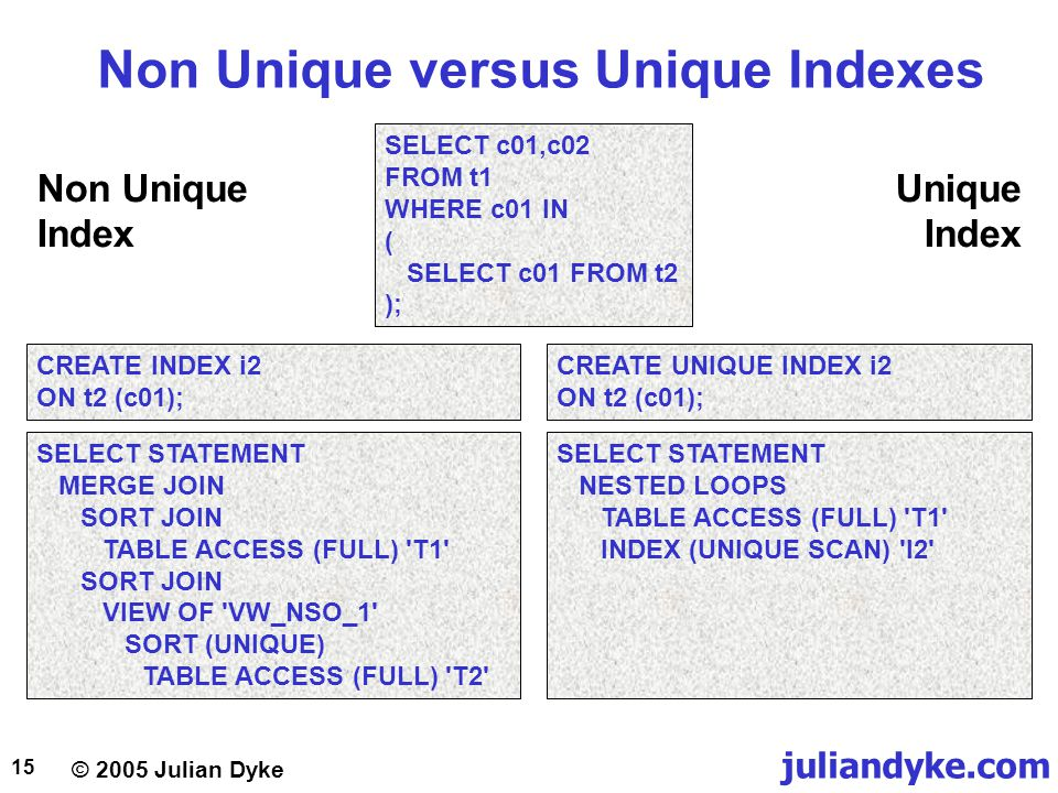 © 2005 Julian Dyke juliandyke.com 15 Non Unique versus Unique Indexes SELECT c01,c02 FROM t1 WHERE c01 IN ( SELECT c01 FROM t2 ); SELECT STATEMENT MER