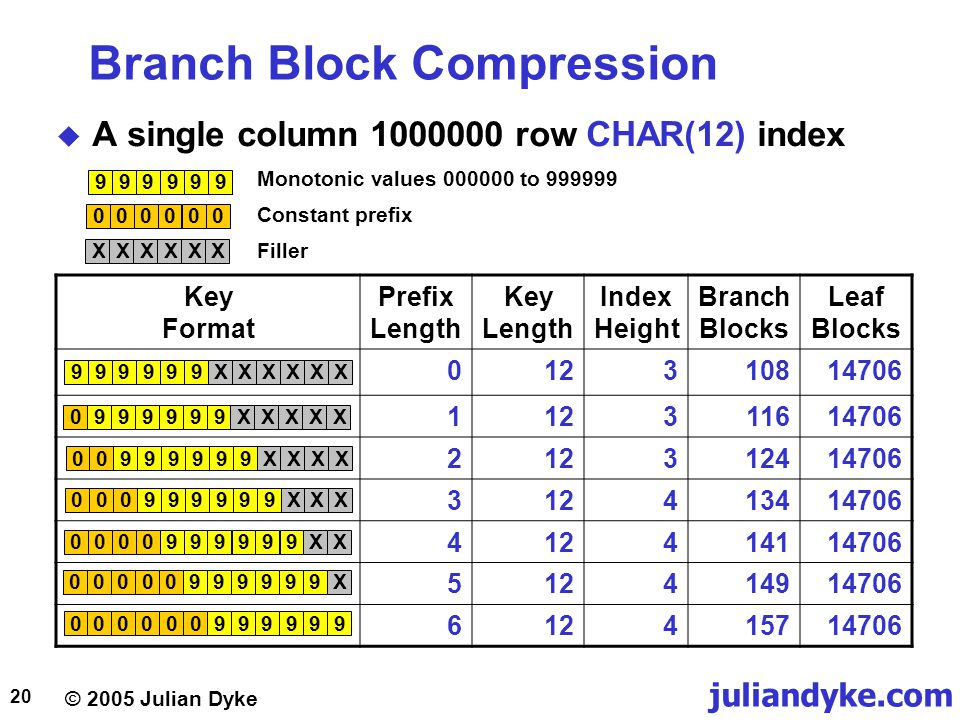 © 2005 Julian Dyke juliandyke.com 20 Branch Block Compression  A single column 1000000 row CHAR(12) index Key Format Prefix Length Key Length Index H