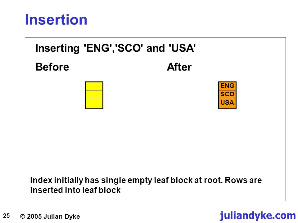 © 2005 Julian Dyke juliandyke.com 25 Insertion Inserting 'ENG','SCO' and 'USA' BeforeAfter Index initially has single empty leaf block at root. Rows a
