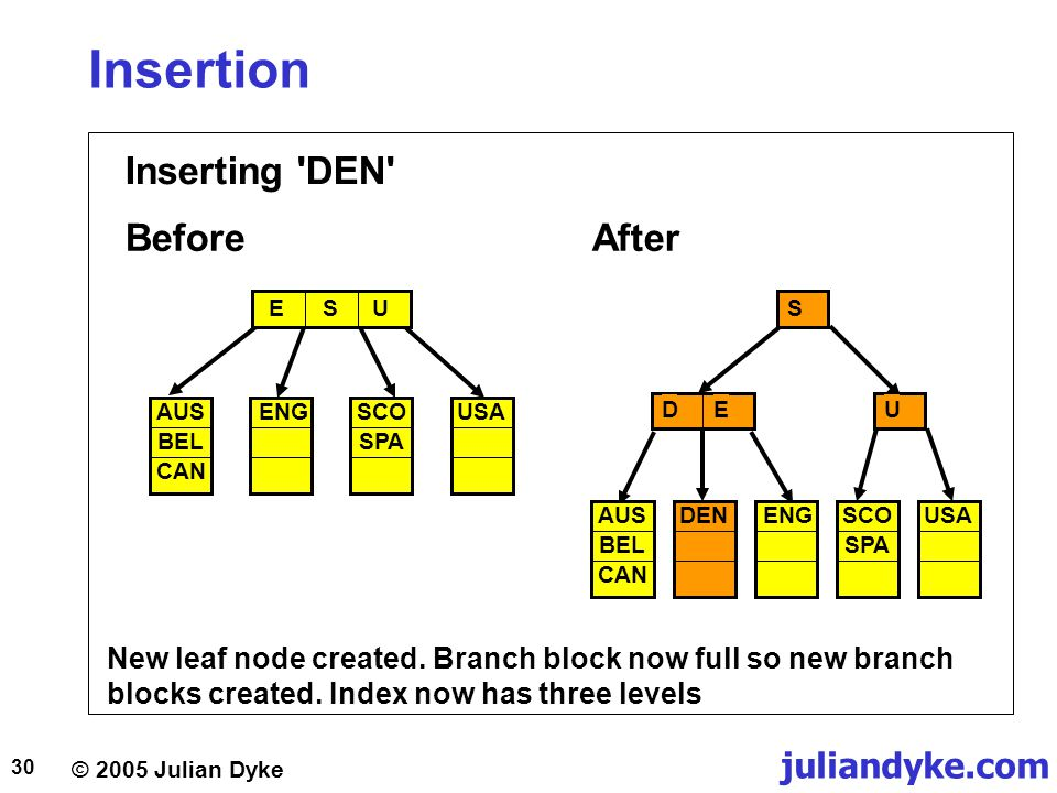 © 2005 Julian Dyke juliandyke.com 30 Insertion Inserting 'DEN' New leaf node created. Branch block now full so new branch blocks created. Index now ha
