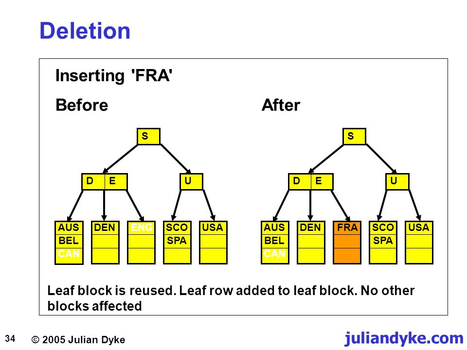 © 2005 Julian Dyke juliandyke.com 34 Deletion Inserting 'FRA' Leaf block is reused. Leaf row added to leaf block. No other blocks affected FRA S DEU D