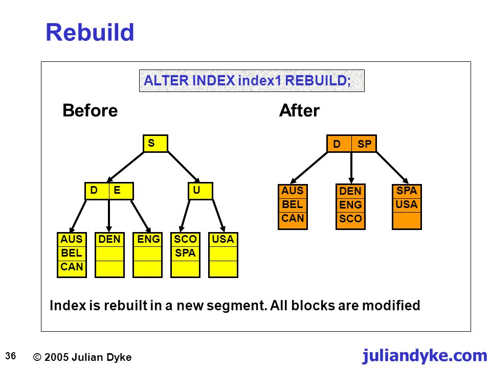 © 2005 Julian Dyke juliandyke.com 36 Rebuild Before S DEU DEN ENG SCO SPA USAAUS BEL CAN After ALTER INDEX index1 REBUILD; DEN ENG SCO SPA USA AUS BEL
