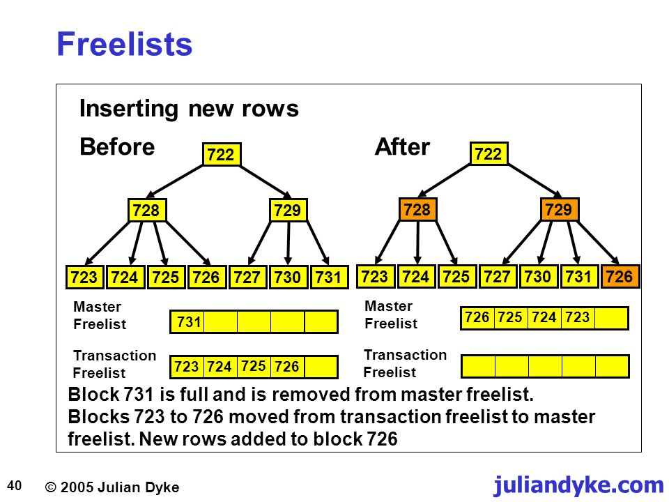 © 2005 Julian Dyke juliandyke.com 40 Freelists Inserting new rows BeforeAfter Block 731 is full and is removed from master freelist. Blocks 723 to 726