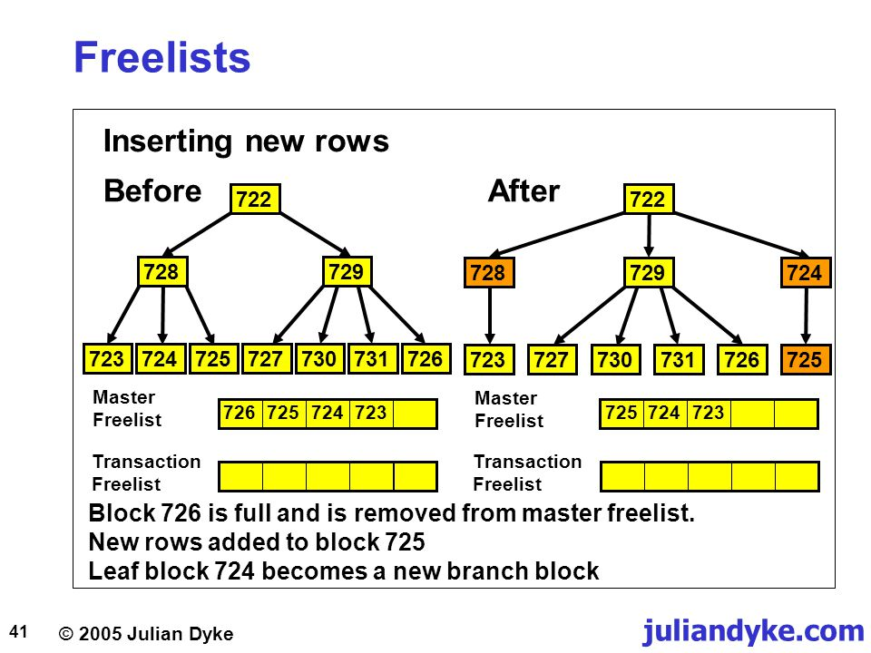 © 2005 Julian Dyke juliandyke.com 41 Freelists Inserting new rows BeforeAfter Block 726 is full and is removed from master freelist. New rows added to