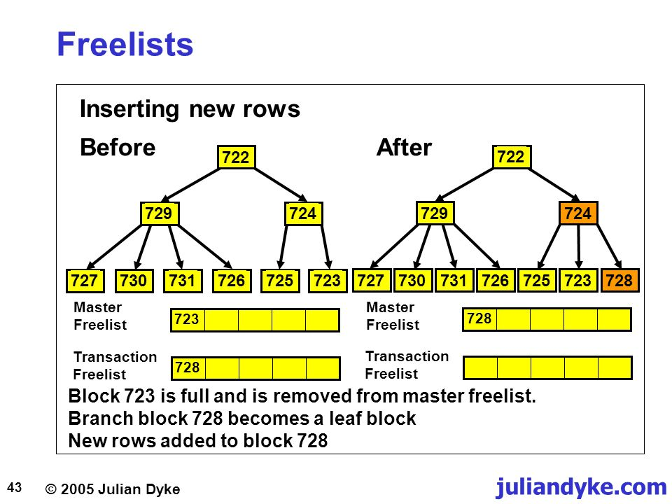 © 2005 Julian Dyke juliandyke.com 43 Freelists Inserting new rows BeforeAfter Block 723 is full and is removed from master freelist. Branch block 728