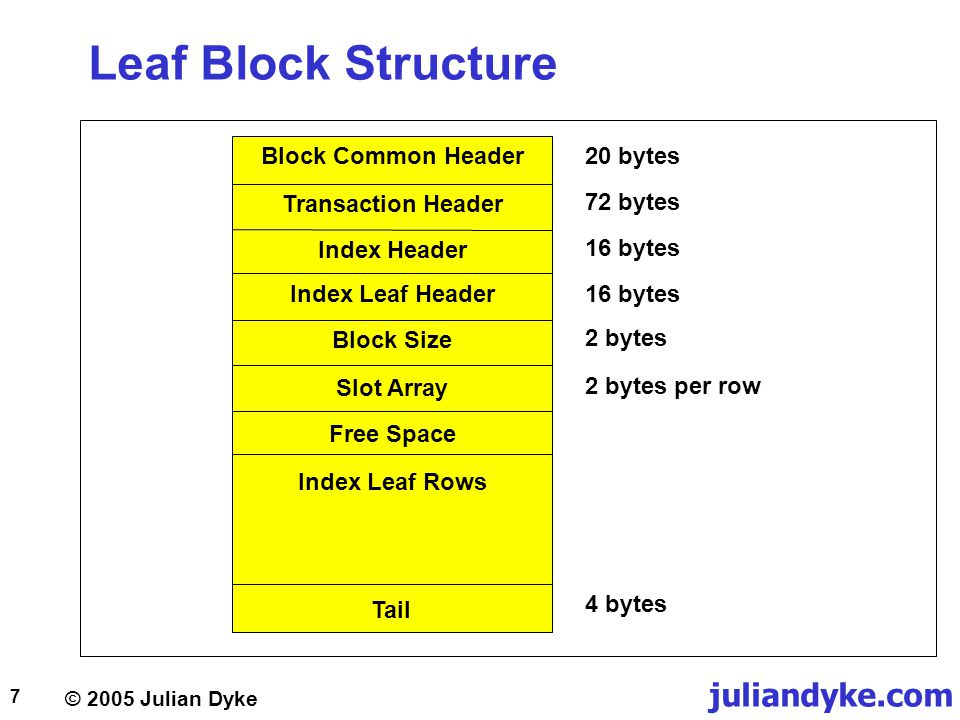© 2005 Julian Dyke juliandyke.com 7 Leaf Block Structure 20 bytes 72 bytes 16 bytes 2 bytes per row 4 bytes Block Common Header Transaction Header Ind
