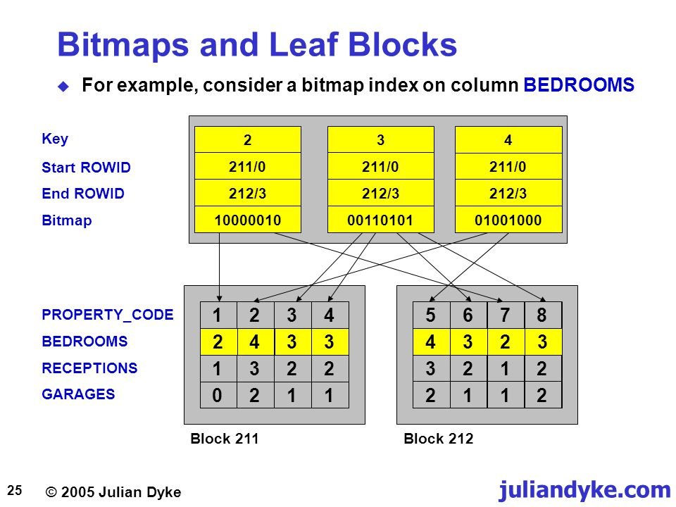 © 2005 Julian Dyke juliandyke.com 25 Key Start ROWID End ROWID Bitmap Bitmaps and Leaf Blocks  For example, consider a bitmap index on column BEDROOMS Block 212Block 211 PROPERTY_CODE BEDROOMS RECEPTIONS GARAGES 2433123413220211 2 211/0 212/3 10000010 3 211/0 212/3 00110101 4 211/0 212/3 01001000 43235678321221121234 1322 0211 5678 3212 2112