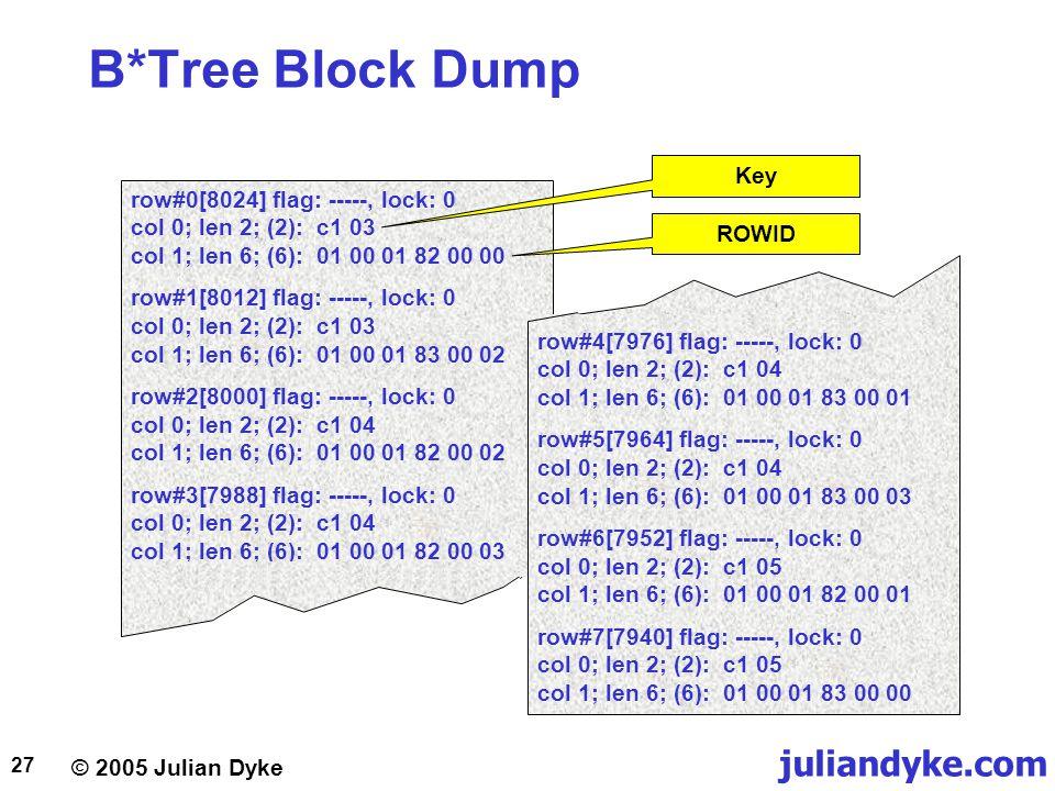 © 2005 Julian Dyke juliandyke.com 27 B*Tree Block Dump row#0[8024] flag: -----, lock: 0 col 0; len 2; (2): c1 03 col 1; len 6; (6): 01 00 01 82 00 00
