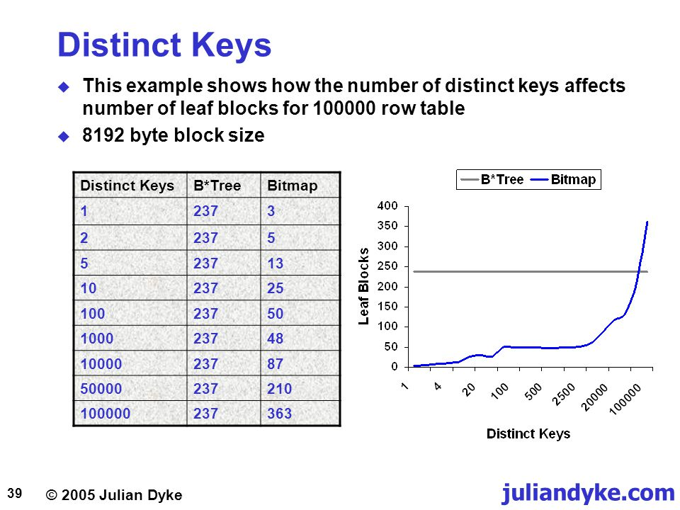 © 2005 Julian Dyke juliandyke.com 39 Distinct Keys  This example shows how the number of distinct keys affects number of leaf blocks for 100000 row table  8192 byte block size Distinct KeysB*TreeBitmap 12373 2 5 5 13 1023725 10023750 100023748 1000023787 50000237210 100000237363