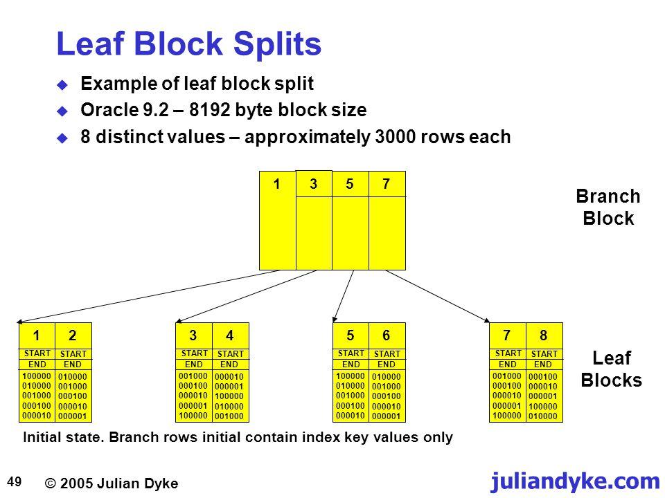 © 2005 Julian Dyke juliandyke.com 49 Leaf Block Splits  Example of leaf block split  Oracle 9.2 – 8192 byte block size  8 distinct values – approxi