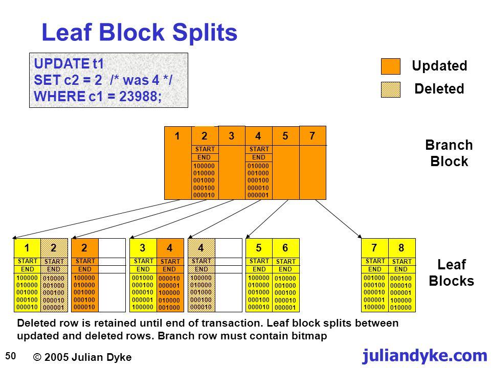 © 2005 Julian Dyke juliandyke.com 50 Leaf Block Splits 1 2 START END 100000 010000 001000 000100 000010 010000 001000 000100 000010 000001 START END 2