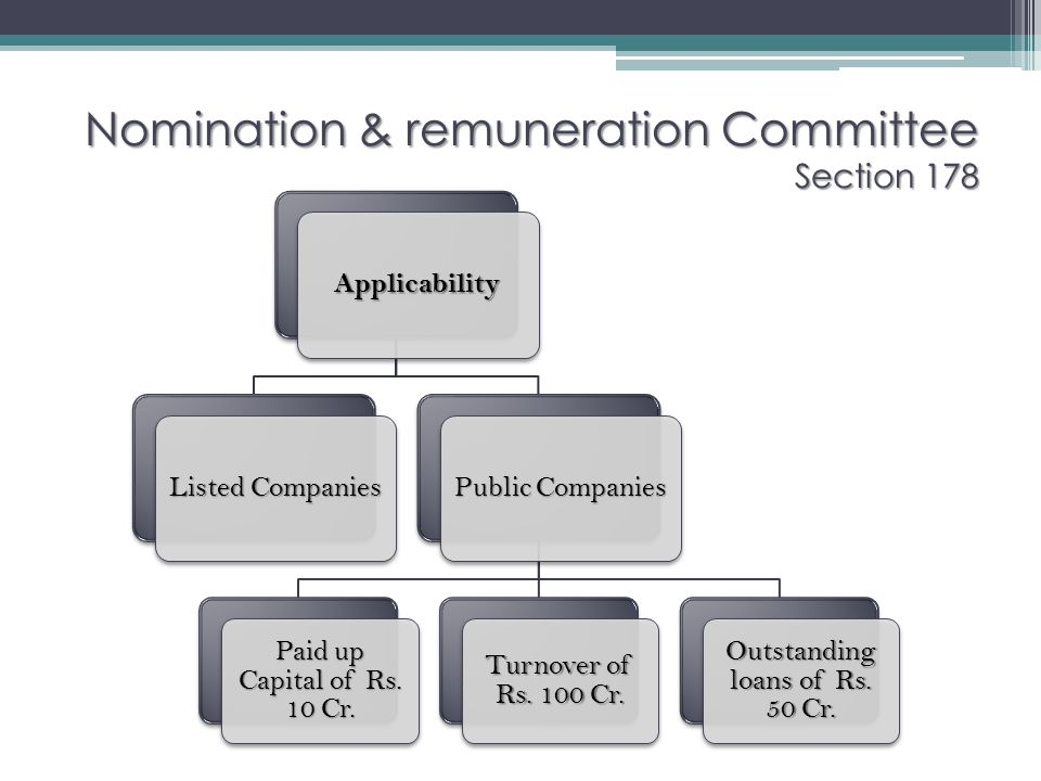 Nomination & remuneration Committee Section 178 Applicability Listed Companies Public Companies Paid up Capital of Rs. 10 Cr. Turnover of Rs. 100 Cr.