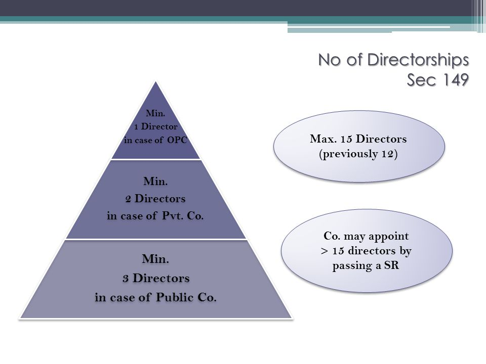 Minimum of 3 Directors or more At least 1 Independent director to be present.
