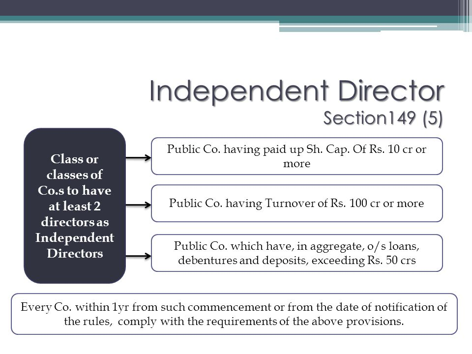 Independent Director Definition Section149 (5) Independent director means a director other than a Managing Director or a Whole time director or a nominee director and…..