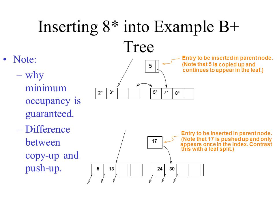 Inserting 8* into Example B+ Tree Note: –why minimum occupancy is guaranteed. –Difference between copy-up and push-up. 2* 3* 5* 7* 8* 5 Entry to be in