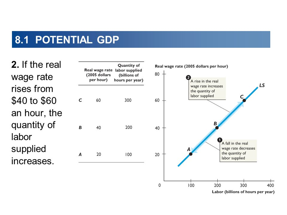 8.1 POTENTIAL GDP 2. If the real wage rate rises from $40 to $60 an hour, the quantity of labor supplied increases.
