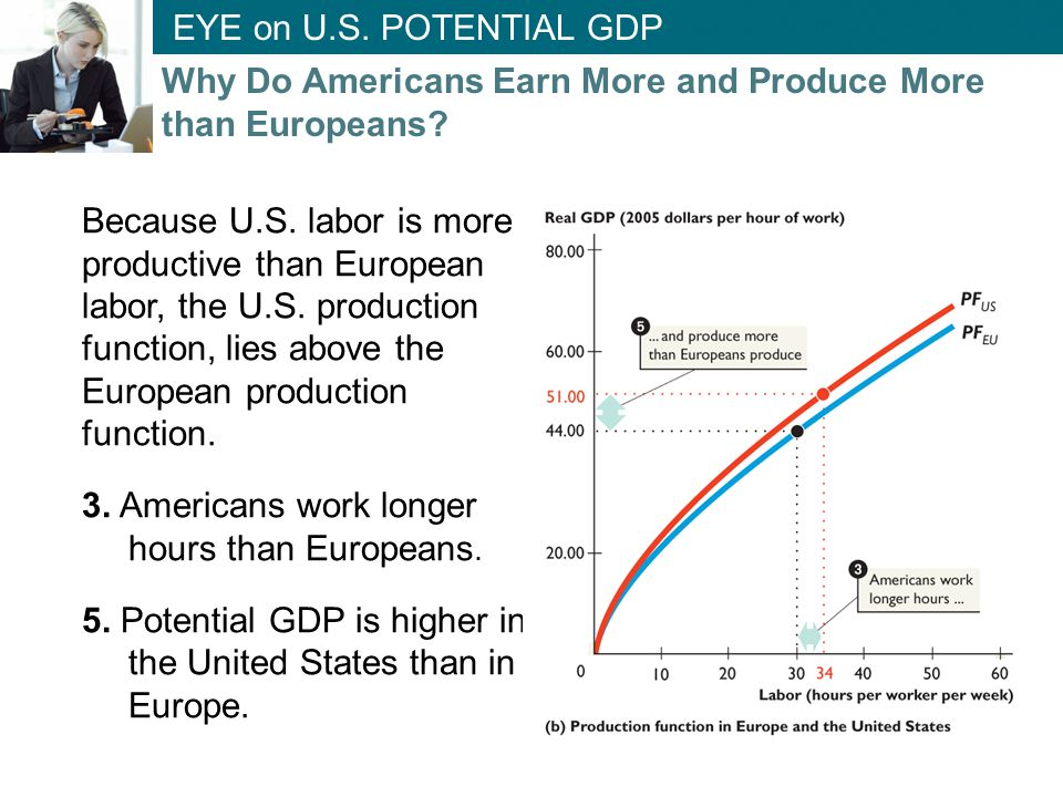 Because U.S. labor is more productive than European labor, the U.S. production function, lies above the European production function. 3. Americans wor