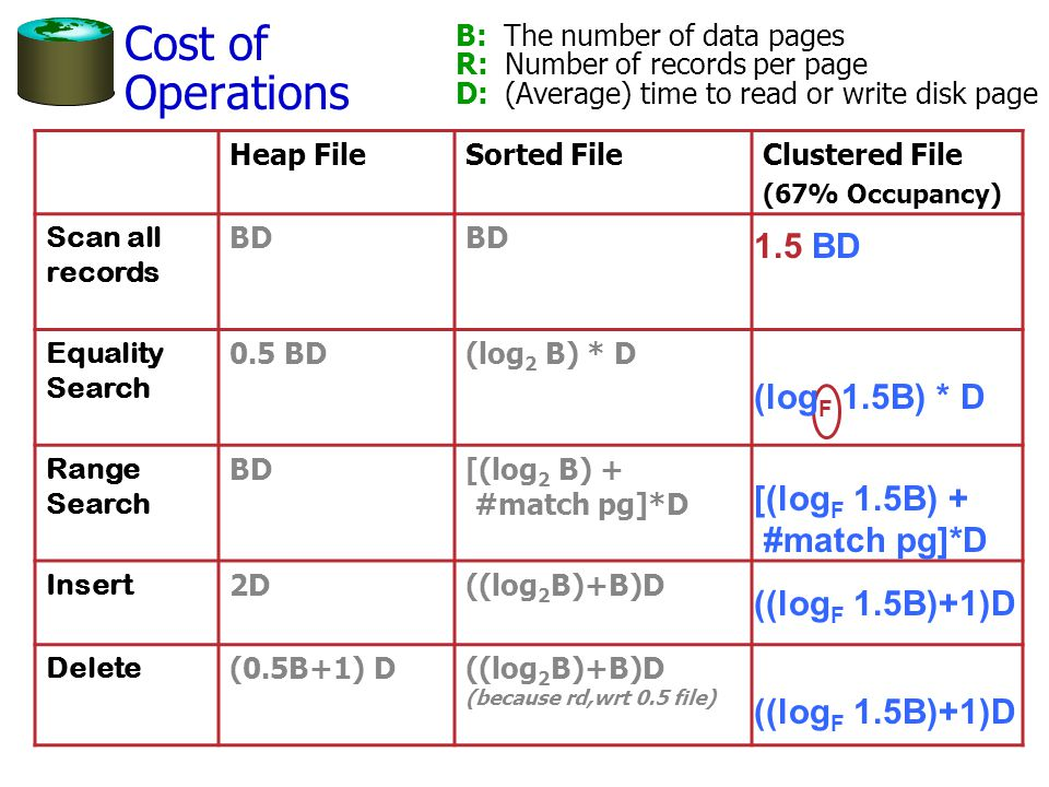 Cost of Operations B: The number of data pages R: Number of records per page D: (Average) time to read or write disk page Heap FileSorted FileClustered File (67% Occupancy) Scan all records BD Equality Search 0.5 BD(log 2 B) * D Range Search BD[(log 2 B) + #match pg]*D Insert 2D((log 2 B)+B)D Delete (0.5B+1) D((log 2 B)+B)D (because rd,wrt 0.5 file) 1.5 BD (log F 1.5B) * D [(log F 1.5B) + #match pg]*D ((log F 1.5B)+1)D