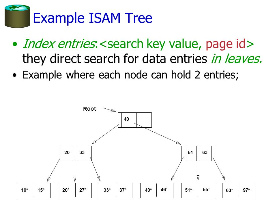 Example ISAM Tree Index entries: they direct search for data entries in leaves. Example where each node can hold 2 entries; 10*15*20*27*33*37* 40* 46*