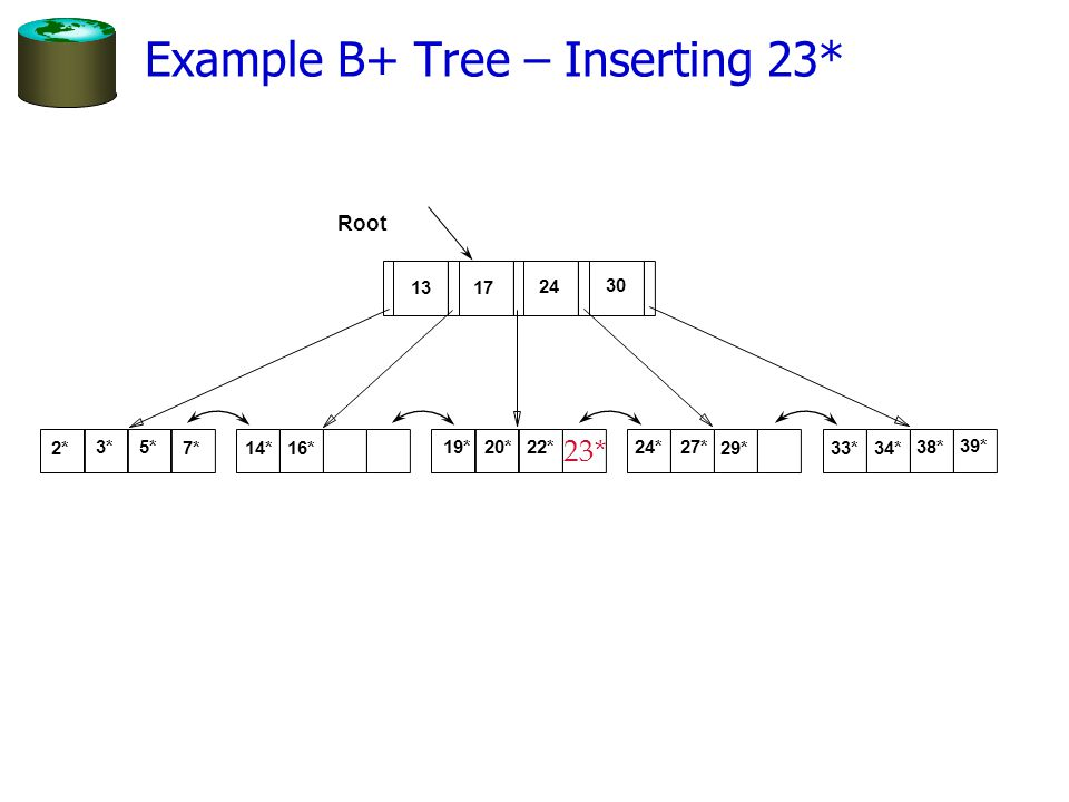 Example B+ Tree – Inserting 23* Root 17 24 30 2* 3*5* 7*14*16* 19*20* 22*24*27* 29*33*34* 38* 39* 13 23*
