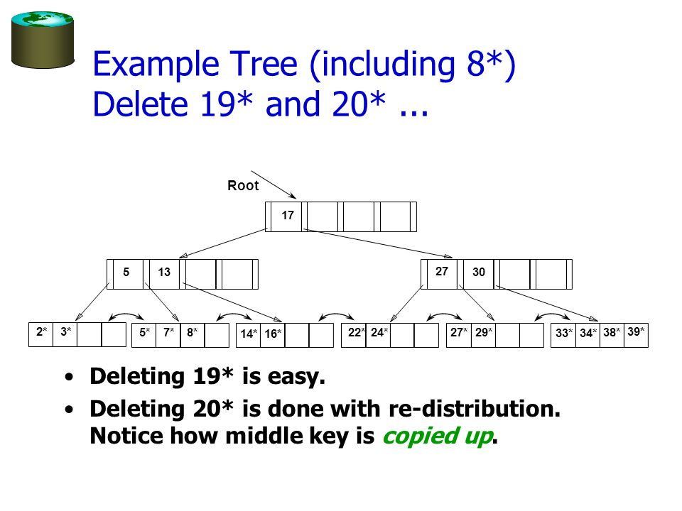 Deleting 19* is easy. Deleting 20* is done with re-distribution. Notice how middle key is copied up. 2*3* Root 17 24 30 14*16* 19*20*22*24*27* 29*33*3