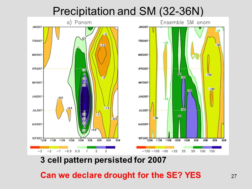 27 Precipitation and SM (32-36N) 3 cell pattern persisted for 2007 Can we declare drought for the SE.