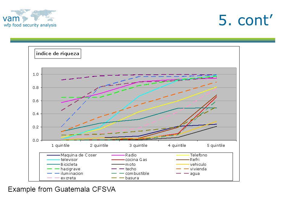 5. cont' Example from Guatemala CFSVA