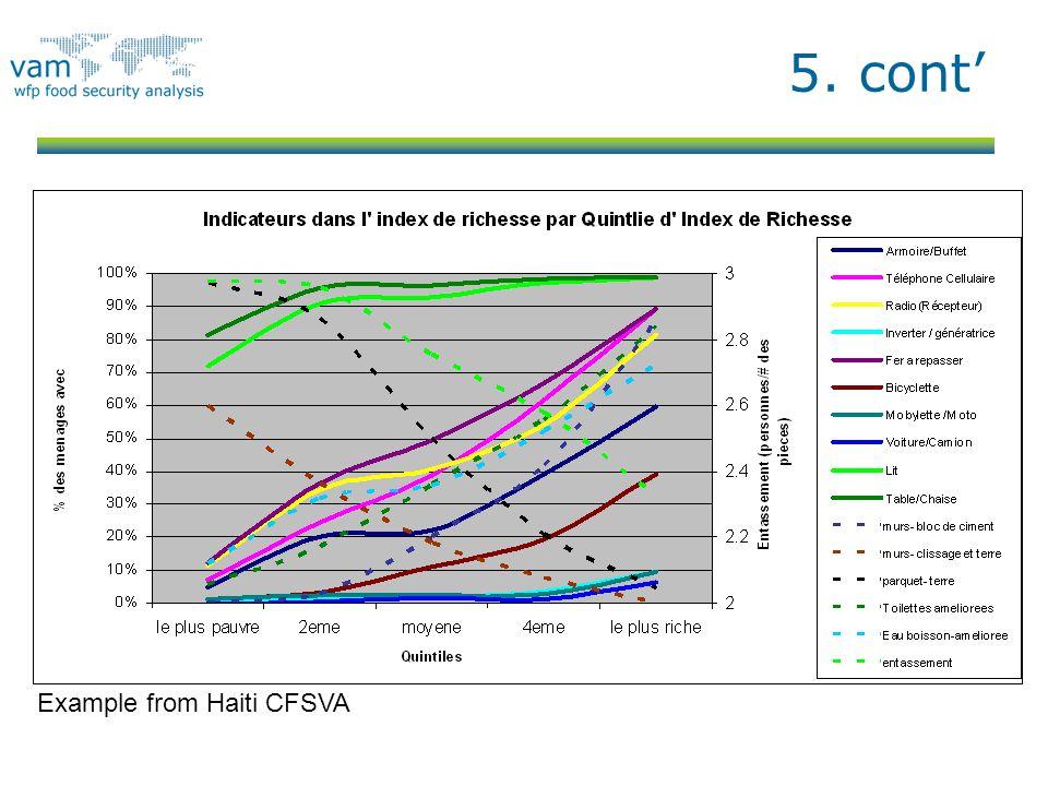 Example from Haiti CFSVA
