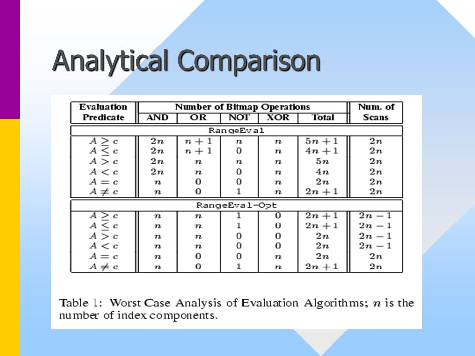 Analytical Comparison