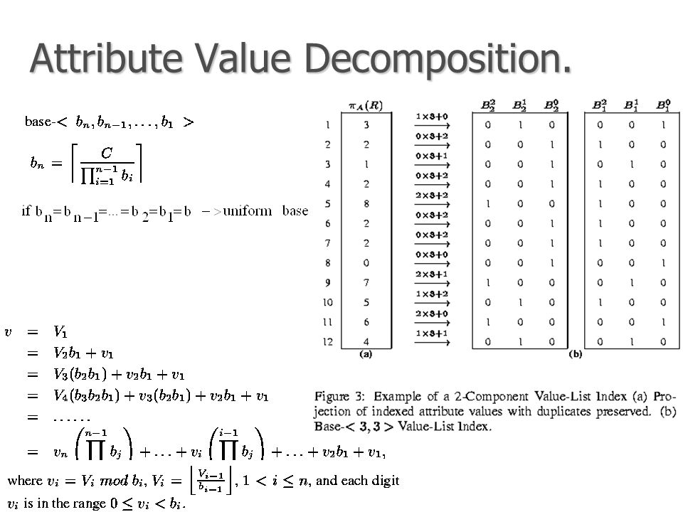 Attribute Value Decomposition.
