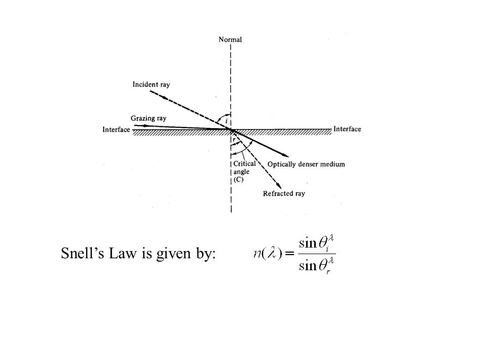 Snell's Law is given by: