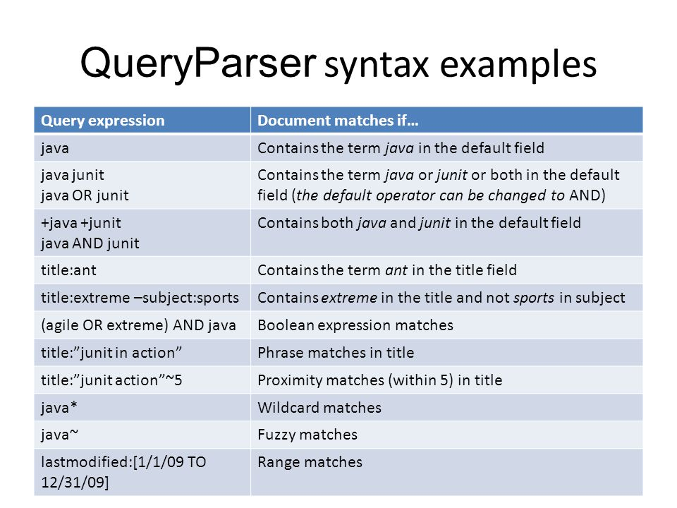 QueryParser syntax examples Query expressionDocument matches if… javaContains the term java in the default field java junit java OR junit Contains the term java or junit or both in the default field (the default operator can be changed to AND) +java +junit java AND junit Contains both java and junit in the default field title:antContains the term ant in the title field title:extreme –subject:sportsContains extreme in the title and not sports in subject (agile OR extreme) AND javaBoolean expression matches title: junit in action Phrase matches in title title: junit action ~5Proximity matches (within 5) in title java*Wildcard matches java~Fuzzy matches lastmodified:[1/1/09 TO 12/31/09] Range matches