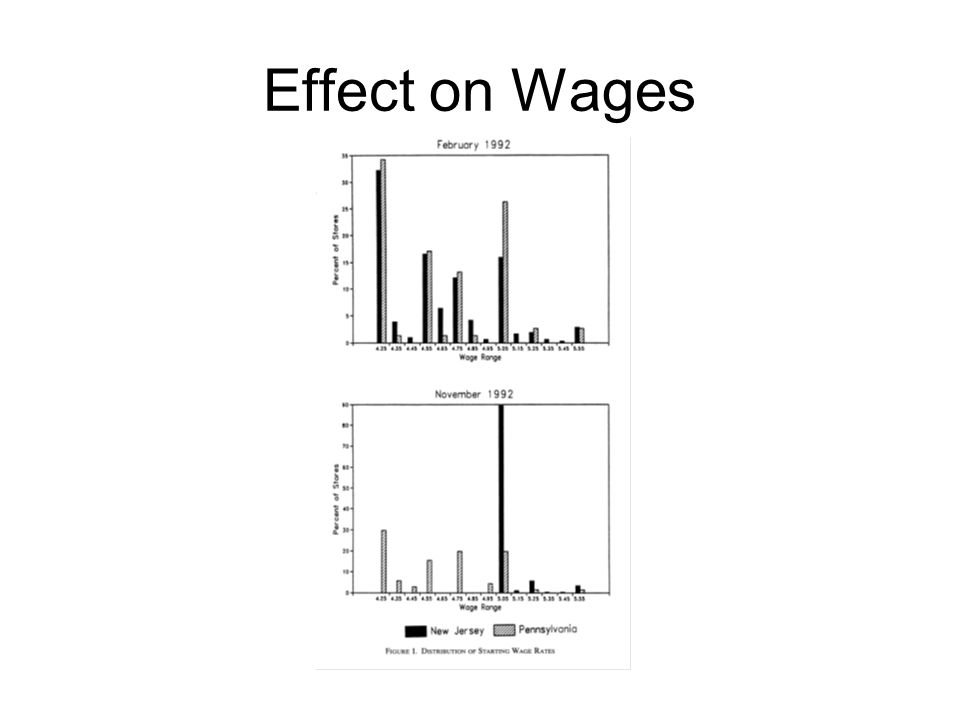 Effect on Wages