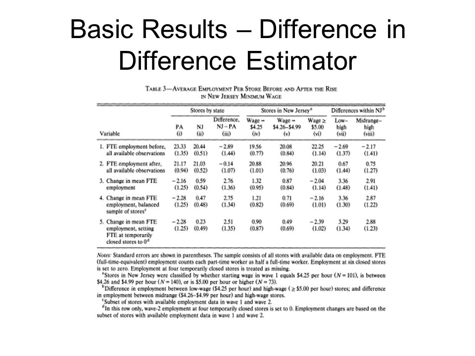Basic Results – Difference in Difference Estimator