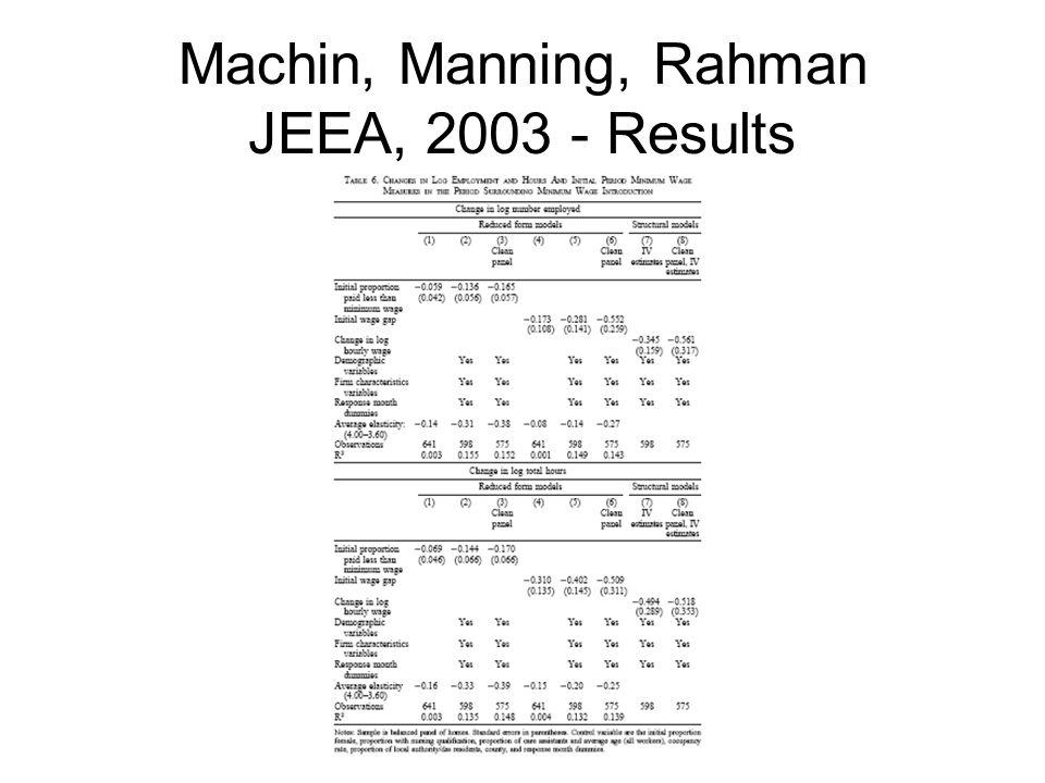 Machin, Manning, Rahman JEEA, 2003 - Results