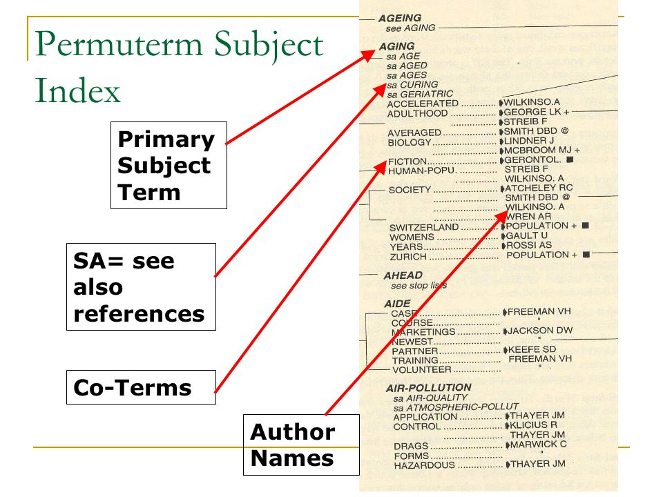 Permuterm Subject Index Primary Subject Term SA= see also references Co-Terms Author Names