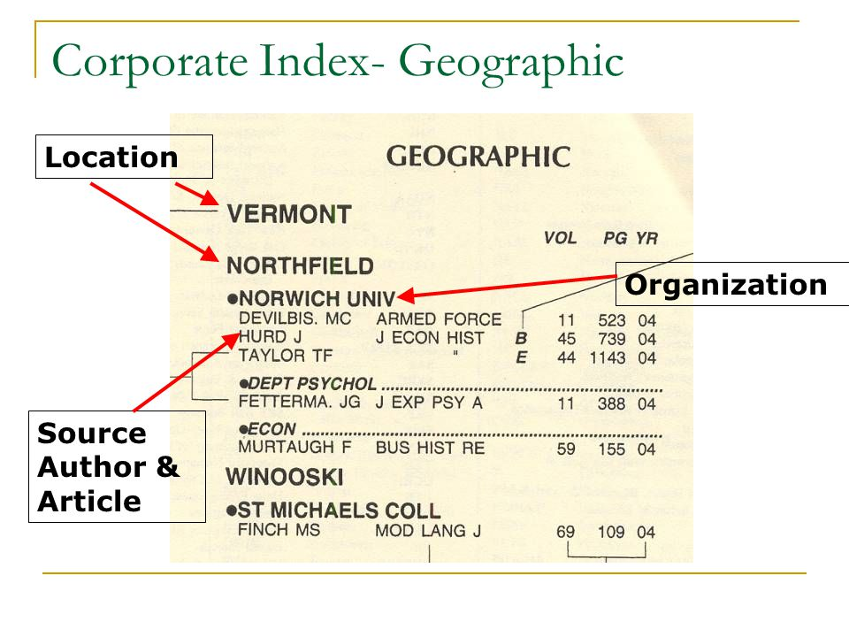 Corporate Index- Geographic Location Organization Source Author & Article